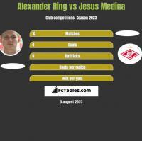 Alexander Ring vs Jesus Medina h2h player stats