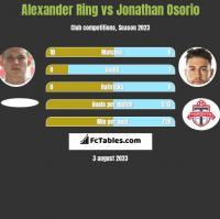 Alexander Ring vs Jonathan Osorio h2h player stats