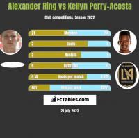 Alexander Ring vs Kellyn Perry-Acosta h2h player stats