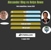 Alexander Ring vs Kelyn Rowe h2h player stats