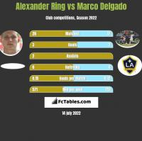 Alexander Ring vs Marco Delgado h2h player stats