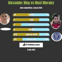 Alexander Ring vs Maxi Moralez h2h player stats
