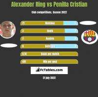 Alexander Ring vs Penilla Cristian h2h player stats