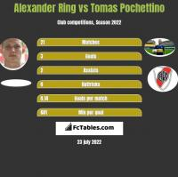 Alexander Ring vs Tomas Pochettino h2h player stats