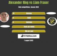 Alexander Ring vs Liam Fraser h2h player stats