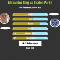 Alexander Ring vs Keaton Parks h2h player stats