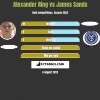 Alexander Ring vs James Sands h2h player stats