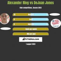 Alexander Ring vs DeJuan Jones h2h player stats