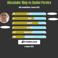Alexander Ring vs Daniel Pereira h2h player stats