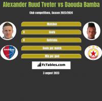 Alexander Ruud Tveter vs Daouda Bamba h2h player stats