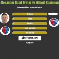 Alexander Ruud Tveter vs Gilbert Koomson h2h player stats
