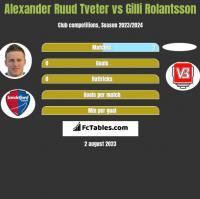 Alexander Ruud Tveter vs Gilli Rolantsson h2h player stats