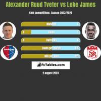 Alexander Ruud Tveter vs Leke James h2h player stats