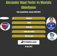 Alexander Ruud Tveter vs Mostafa Abdellaoue h2h player stats