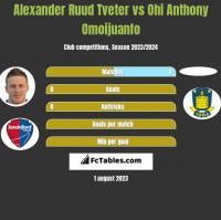 Alexander Ruud Tveter vs Ohi Anthony Omoijuanfo h2h player stats