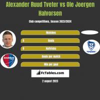 Alexander Ruud Tveter vs Ole Joergen Halvorsen h2h player stats