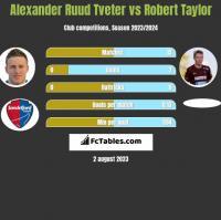 Alexander Ruud Tveter vs Robert Taylor h2h player stats