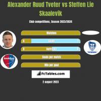 Alexander Ruud Tveter vs Steffen Lie Skaalevik h2h player stats