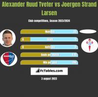 Alexander Ruud Tveter vs Joergen Strand Larsen h2h player stats