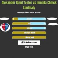 Alexander Ruud Tveter vs Ismaila Cheick Coulibaly h2h player stats