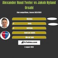 Alexander Ruud Tveter vs Jakob Nyland Orsahl h2h player stats