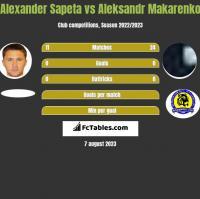 Alexander Sapeta vs Aleksandr Makarenko h2h player stats