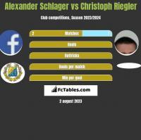 Alexander Schlager vs Christoph Riegler h2h player stats