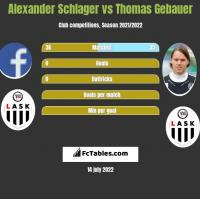 Alexander Schlager vs Thomas Gebauer h2h player stats