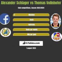 Alexander Schlager vs Thomas Vollnhofer h2h player stats