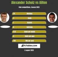 Alexander Scholz vs Ailton h2h player stats