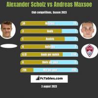 Alexander Scholz vs Andreas Maxsoe h2h player stats