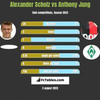 Alexander Scholz vs Anthony Jung h2h player stats