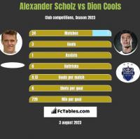 Alexander Scholz vs Dion Cools h2h player stats