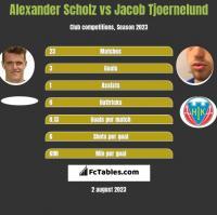 Alexander Scholz vs Jacob Tjoernelund h2h player stats
