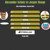 Alexander Scholz vs Jesper Boege h2h player stats