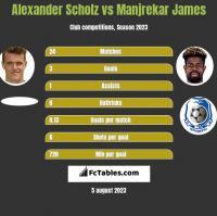 Alexander Scholz vs Manjrekar James h2h player stats