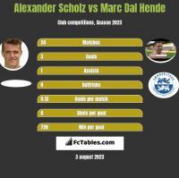 Alexander Scholz vs Marc Dal Hende h2h player stats