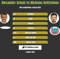 Alexander Scholz vs Nicholas Gotfredsen h2h player stats