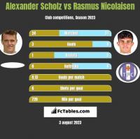 Alexander Scholz vs Rasmus Nicolaisen h2h player stats