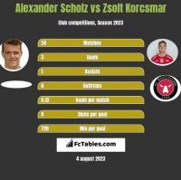Alexander Scholz vs Zsolt Korcsmar h2h player stats