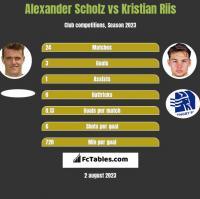 Alexander Scholz vs Kristian Riis h2h player stats