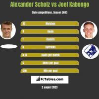 Alexander Scholz vs Joel Kabongo h2h player stats