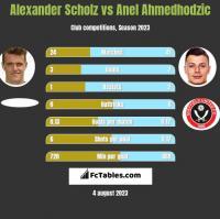 Alexander Scholz vs Anel Ahmedhodzic h2h player stats