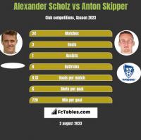 Alexander Scholz vs Anton Skipper h2h player stats