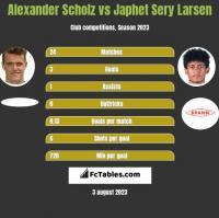 Alexander Scholz vs Japhet Sery Larsen h2h player stats