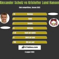 Alexander Scholz vs Kristoffer Lund Hansen h2h player stats