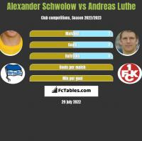 Alexander Schwolow vs Andreas Luthe h2h player stats