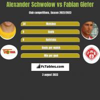 Alexander Schwolow vs Fabian Giefer h2h player stats