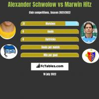Alexander Schwolow vs Marwin Hitz h2h player stats