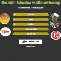 Alexander Schwolow vs Michael Rensing h2h player stats